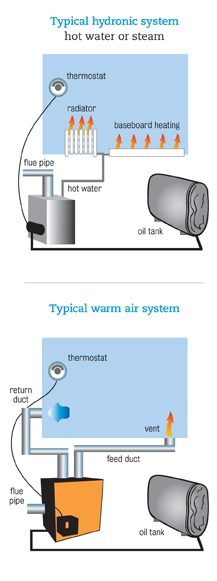Heating System Oil